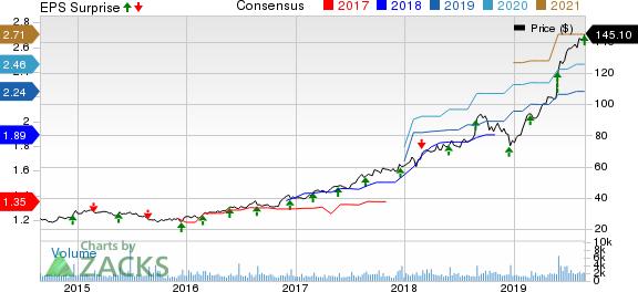 Heico Corporation Price, Consensus and EPS Surprise