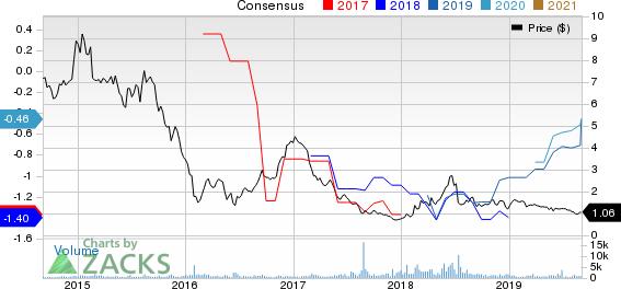 Genesis Healthcare, Inc. Price and Consensus