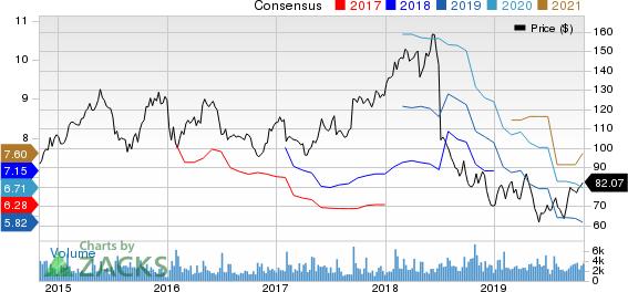 Autoliv, Inc. Price and Consensus