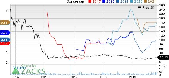 Navios Maritime Partners LP Price and Consensus