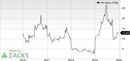 Och-Ziff Capital Management Group LLC PE Ratio (TTM)