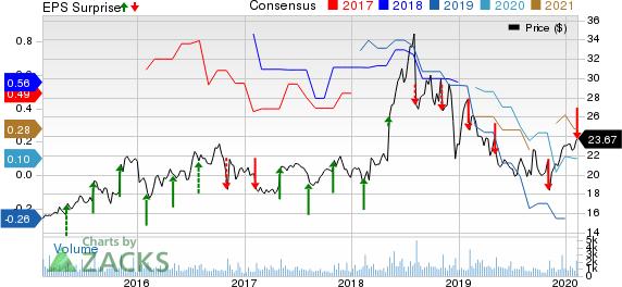 Luminex Corporation Price, Consensus and EPS Surprise