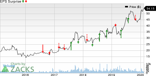 Aerojet Rocketdyne Holdings, Inc. Price and EPS Surprise