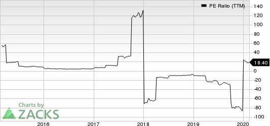 Euronav NV PE Ratio (TTM)