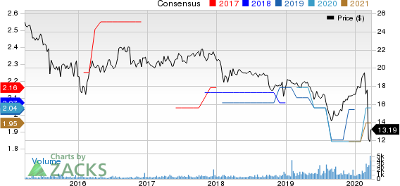 Dynex Capital, Inc. Price and Consensus
