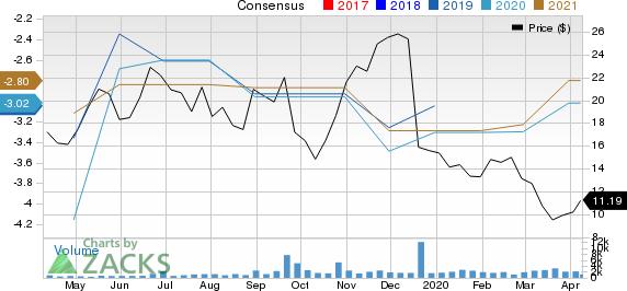 Gossamer Bio, Inc. Price and Consensus