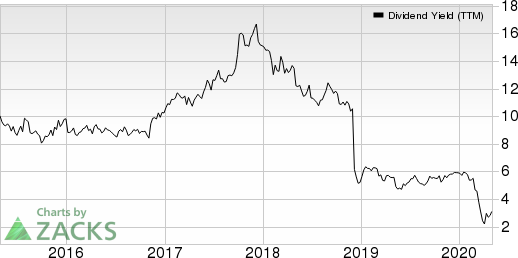 BGC Partners, Inc. Dividend Yield (TTM)