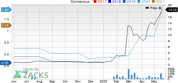 CoDiagnostics, Inc. Price and Consensus