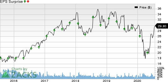 Corning Incorporated Price and EPS Surprise