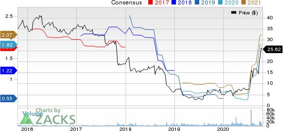 Owens  Minor, Inc. Price and Consensus