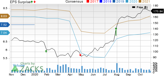 United Parcel Service, Inc. Price, Consensus and EPS Surprise