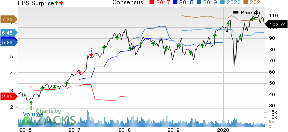 FMC Corporation Price, Consensus and EPS Surprise