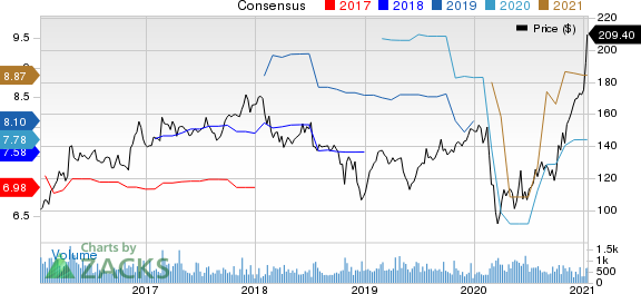 Valmont Industries, Inc. Price and Consensus