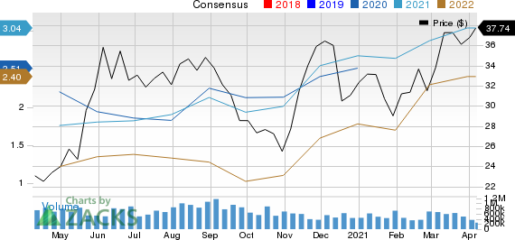 DISH Network Corporation Price and Consensus