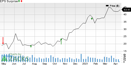 Hancock Whitney Corporation Price and EPS Surprise