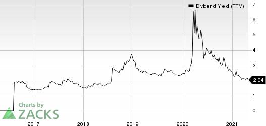 Synchrony Financial Dividend Yield (TTM)