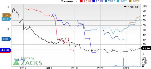 JAKKS Pacific, Inc. Pricing and Consensus
