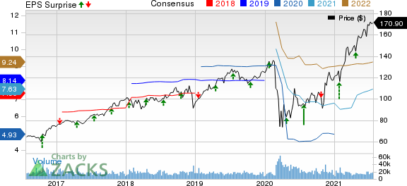 American Express Company Price, Consensus and EPS Surprise