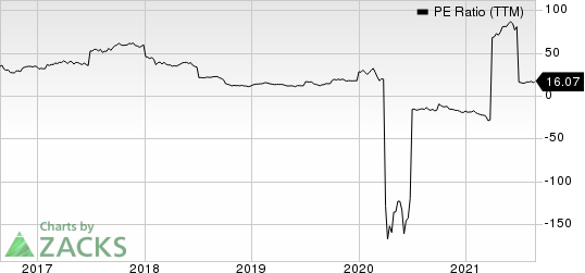 Olin Corporation PE Ratio (TTM)