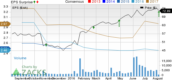 Waste Connections (WCN) Beats on Q2 Earnings & Revenues