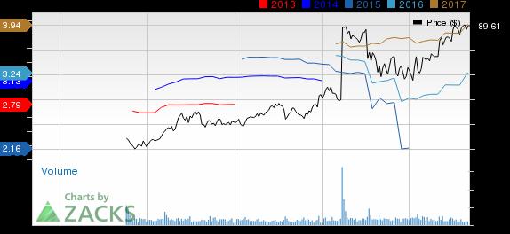 Kraft Heinz: Cost Savings Drive Stock to a 52-Week High