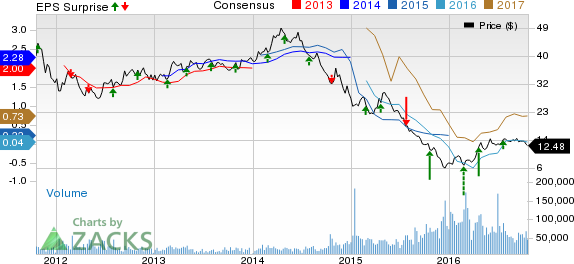 Southwestern Energy (SWN) Misses Q3 Earnings Estimates