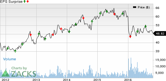 AutoNation (AN) Q3 Earnings: Stock to Beat Estimates Again?