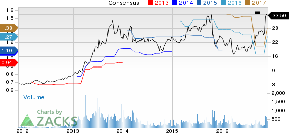 Top Ranked Momentum Stocks to Buy for November 28th