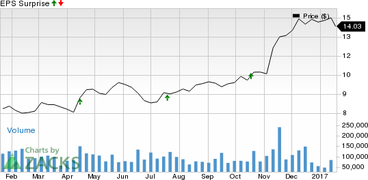Will Regions (RF) Q4 Earnings Disappoint on High Expenses?
