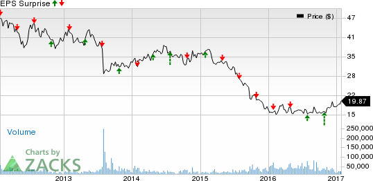 Potash Corp. (POT) Q4 Earnings: Is a Beat in the Cards?