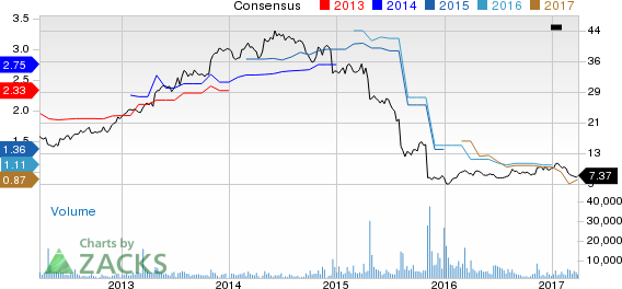 Why Is Iconix (ICON) Down 17.9% Since the Last Earnings Report?