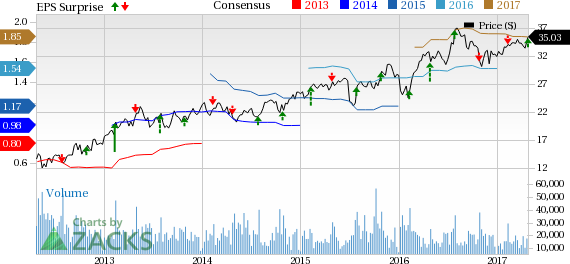 Masco (MAS) Tops Q1 Earnings & Sales, Cabinet Sales Down