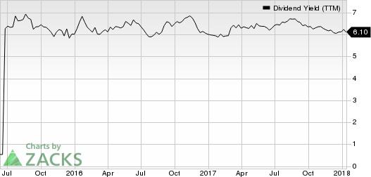 Apple Hospitality REIT, Inc. Dividend Yield (TTM)