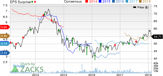TotalFinaElf, S.A. Price, Consensus and EPS Surprise
