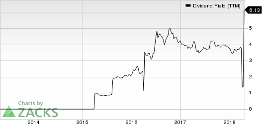 Lloyds Banking Group PLC Dividend Yield (TTM)