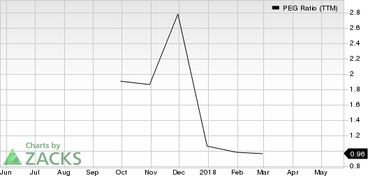 Wildhorse Resource Development Corporation PEG Ratio (TTM)