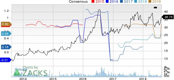 Shenandoah Telecommunications Co Price and Consensus