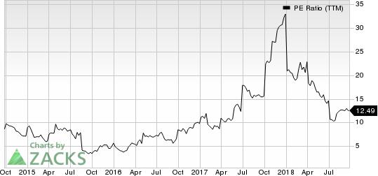 Rayonier Advanced Materials Inc. PE Ratio (TTM)