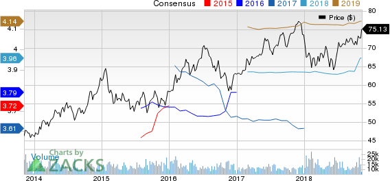 American Electric Power Company, Inc. Price and Consensus
