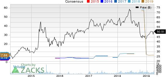 SINOPEC Shangai Petrochemical Company, Ltd. Price and Consensus