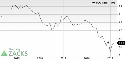 Investors Bancorp, Inc. PEG Ratio (TTM)