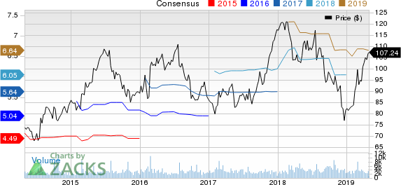 Carter's, Inc. Price and Consensus