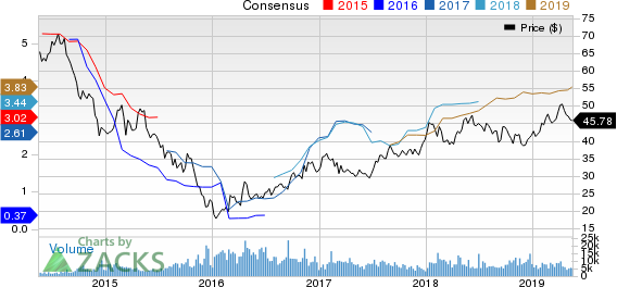 BHP Billiton PLC Price and Consensus