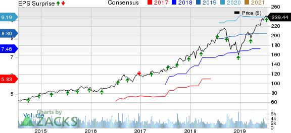 Cintas Corporation Price, Consensus and EPS Surprise