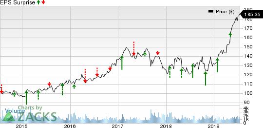 RenaissanceRe Holdings Ltd. Price and EPS Surprise