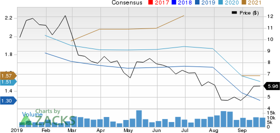 Party City Holdco Inc. Price and Consensus