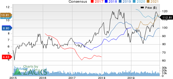 Phillips 66 Price and Consensus