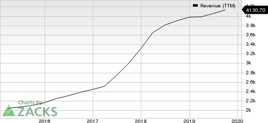 Gartner, Inc. Revenue (TTM)
