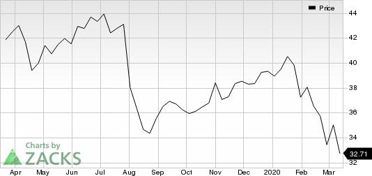 Pfizer Inc. Price