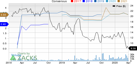 Avaya Holdings Corp. Price and Consensus
